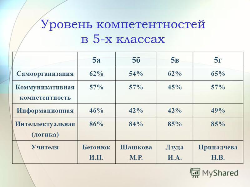 Уровень компетентностей в 5-х классах 5 а 5 б 5 в 5 г Самоорганизация 62%54%62%65% Коммуникативная компетентность 57% 45%57% Информационная 46%42% 49% Интеллектуальная (логика) 86%84%85% Учителя Бегонюк И.П. Шашкова М.Р. Дзуда И.А. Припадчева Н.В.