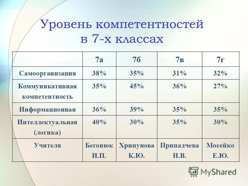 Уровень компетентностей в 7-х классах 7 а 7 б 7 в 7 г Самоорганизация 38%35%31%32% Коммуникативная компетентность 35%45%36%27% Информационная 36%39%35% Интеллектуальная (логика) 40%30%35%30% Учителя Бегонюк И.П. Хрипунова К.Ю. Припадчева Н.В. Мосейко