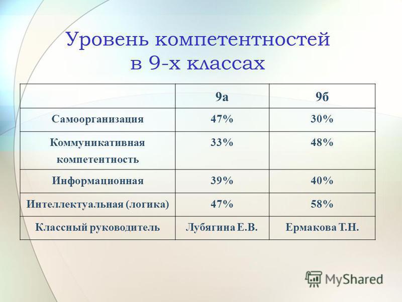 Уровень компетентностей в 9-х классах 9 а 9 б Самоорганизация 47%30% Коммуникативная компетентность 33%48% Информационная 39%40% Интеллектуальная (логика)47%58% Классный руководитель Лубягина Е.В.Ермакова Т.Н.