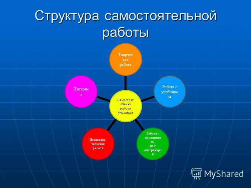 Структура самостоятельной работы Самостоятельная работа учащихся Творчес кая работа Работа с учебником Работа с дополнительной литературой Исследова- тельская работа Интернет