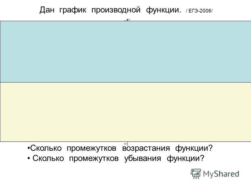 Дан график производной функции. / ЕГЭ-2006/ Сколько промежутков возрастания функции? Сколько промежутков убывания функции?