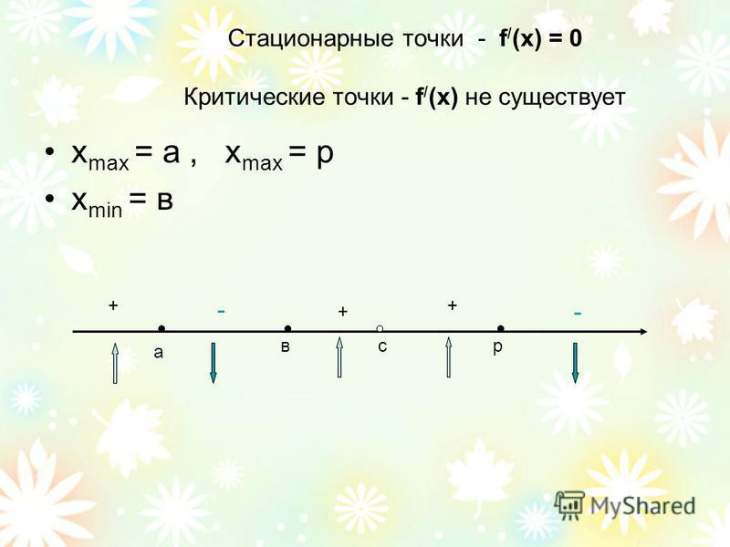 Стационарные точки - f / (x) = 0 Критические точки - f / (x) не существует x max = а, x max = р х min = в а все + + + - -
