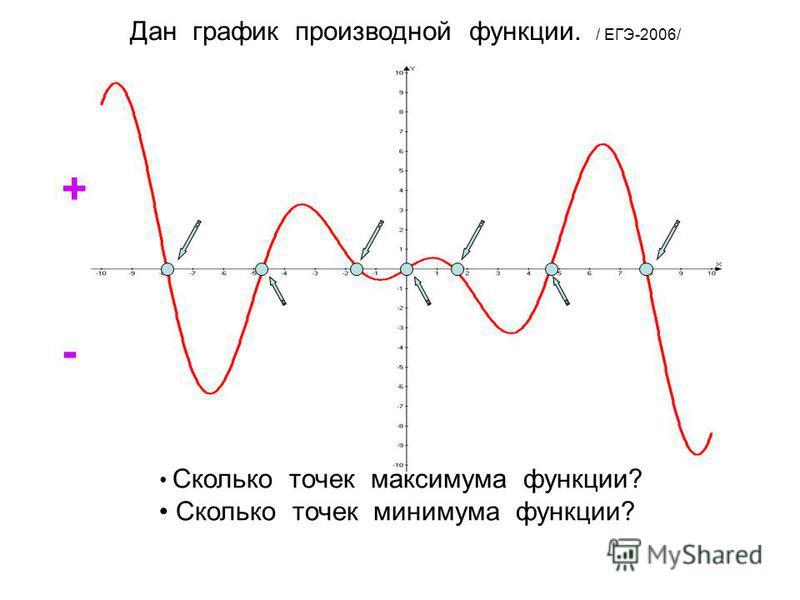 Дан график производной функции. / ЕГЭ-2006/ Сколько точек максимума функции? Сколько точек минимума функции? + -