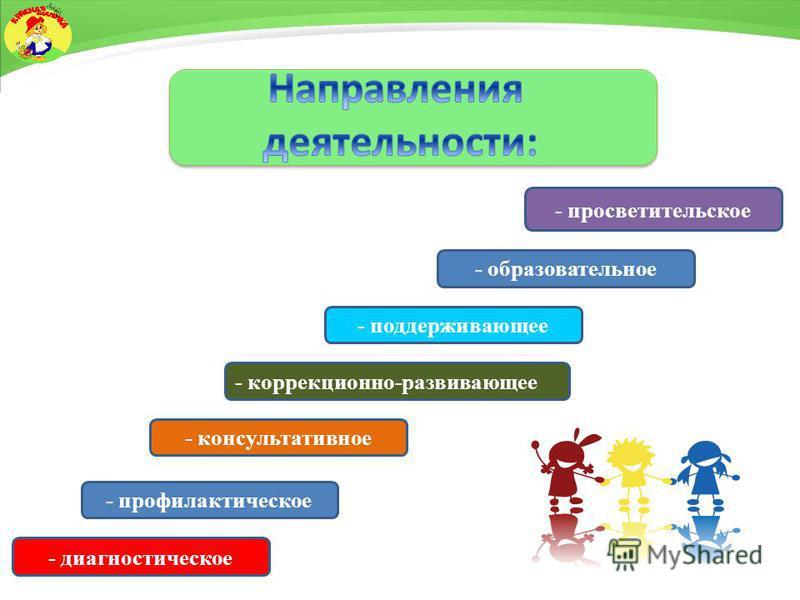 - образовательное - профилактическое - диагностическое - консультативное - коррекционно-развивающее - поддерживающее - просветительское