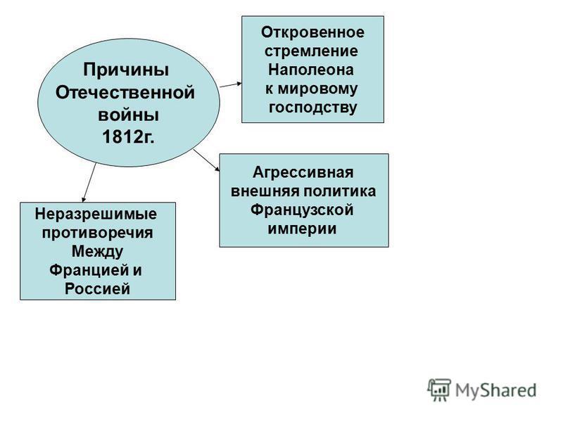 Причины Отечественной войны 1812 г. Откровенное стремление Наполеона к мировому господству Агрессивная внешняя политика Французской империи Неразрешимые противоречия Между Францией и Россией