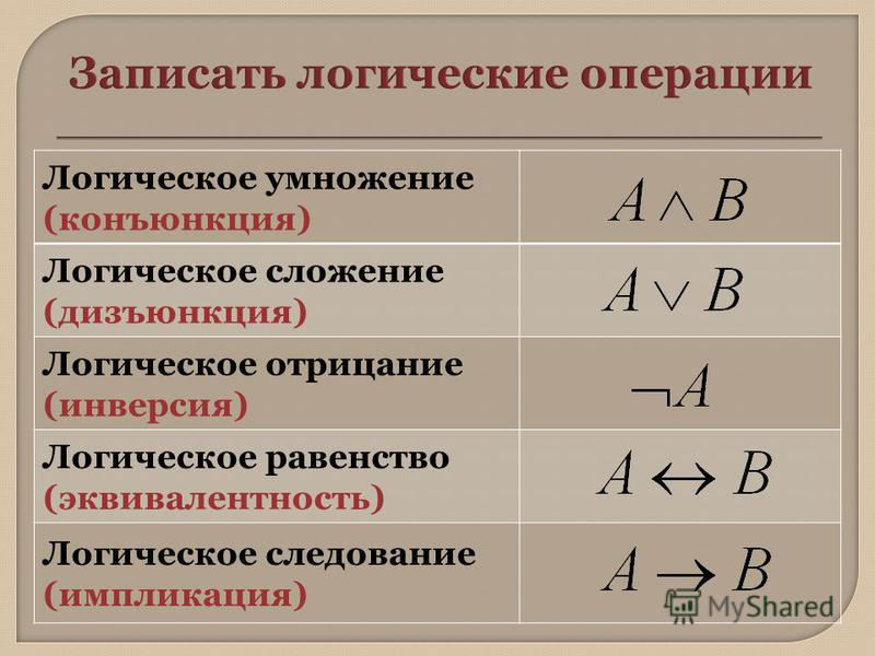 Логическое умножение (конъюнкция) Логическое сложение (дизъюнкция) Логическое отрицание (инверсия) Логическое равенство (эквивалентность) Логическое следование (импликация)