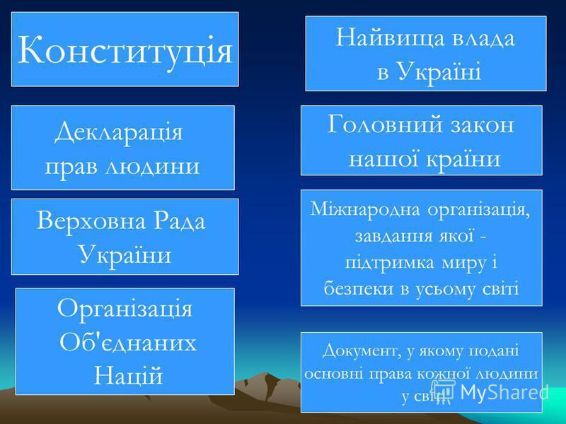 Конституція Декларація прав людини Верховна Рада України Організація Об'єднаних Націй Найвища влада в Україні Головний закон нашої країни Міжнародна організація, завдання якої - підтримка миру і безпеки в усьому світі Документ, у якому подані основні