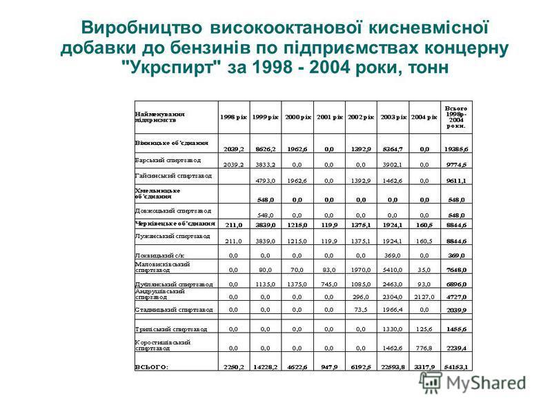 Виробництво високооктанової кисневмісної добавки до бензинів по підприємствах концерну Укрспирт за 1998 - 2004 роки, тонн