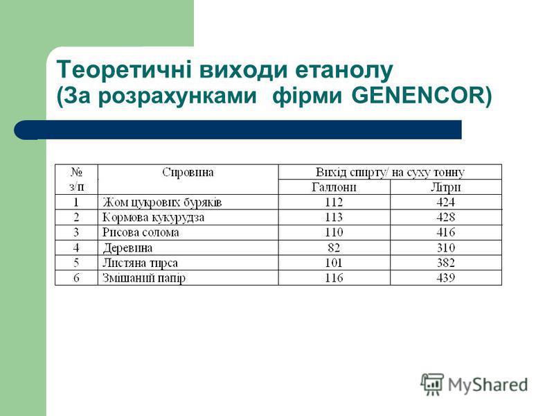 Теоретичні виходи етанолу (За розрахунками фірми GENENCOR)