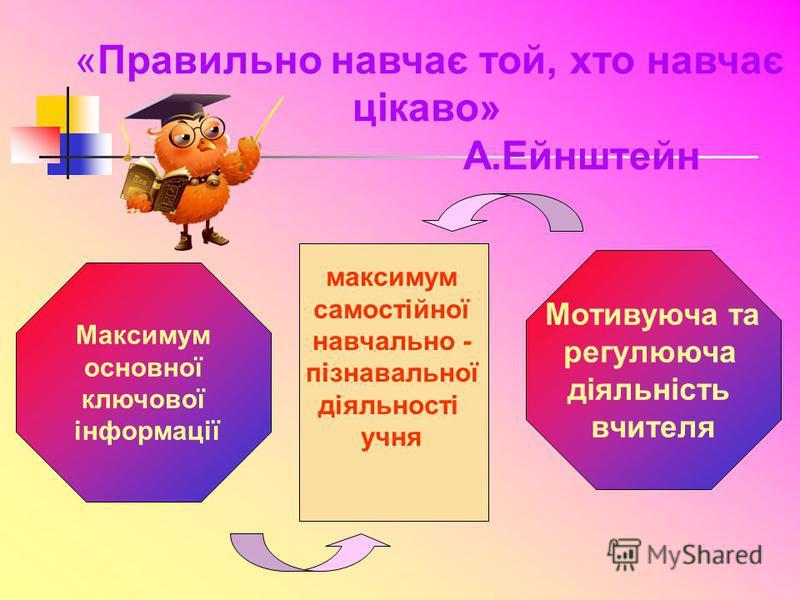 максимум самостійної навчально - пізнавальної діяльності учня Максимум основної ключової інформації Мотивуюча та регулююча діяльність вчителя «Правильно навчає той, хто навчає цікаво» А.Ейнштейн