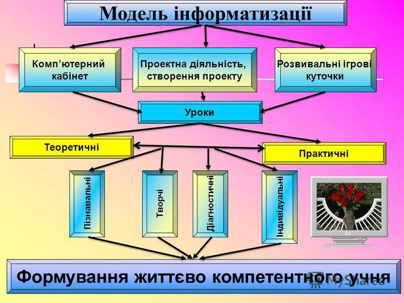Модель інформатизації Компютерний кабінет Теоретичні Уроки Практичні Проектна діяльність, створення проекту Розвивальні ігрові куточки Пізнавальні ТворчіДіагностичні Індивідуальні Формування життєво компетентного учня