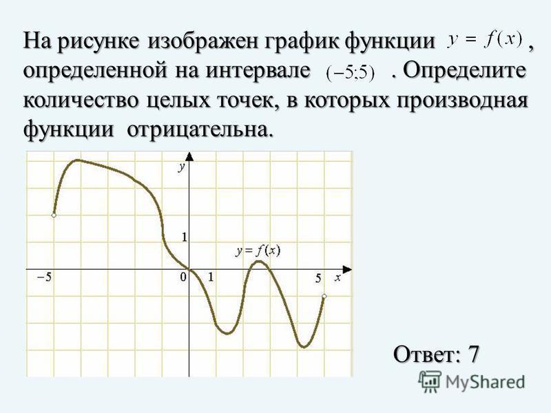 На рисунке изображен график функции, определенной на интервале. Определите количество целых точек, в которых производная функции отрицательна. Ответ: 7