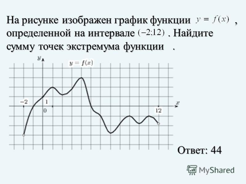 На рисунке изображен график функции, определенной на интервале. Найдите сумму точек экстремума функции. Ответ: 44