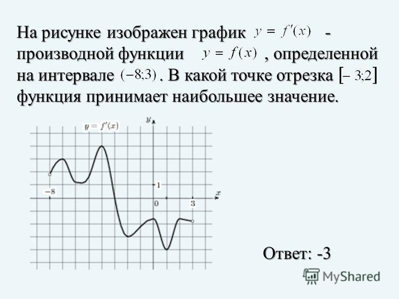 На рисунке изображен график - производной функции, определенной на интервале. В какой точке отрезка функция принимает наибольшее значение. Ответ: -3
