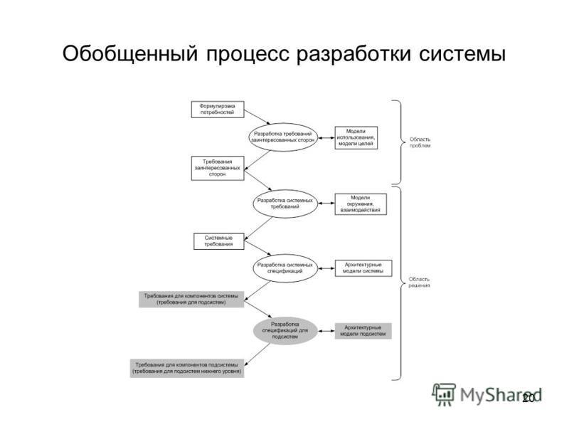 20 Обобщенный процесс разработки системы