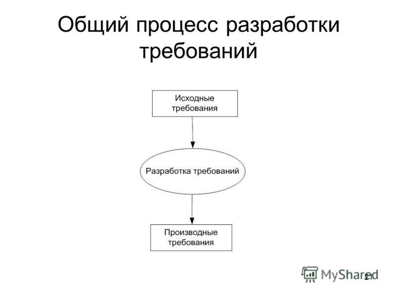 21 Общий процесс разработки требований