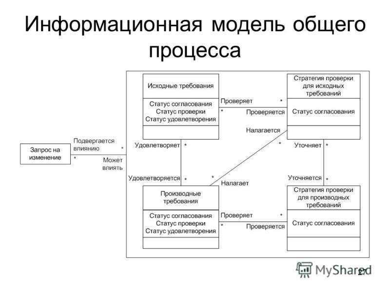 27 Информационная модель общего процесса