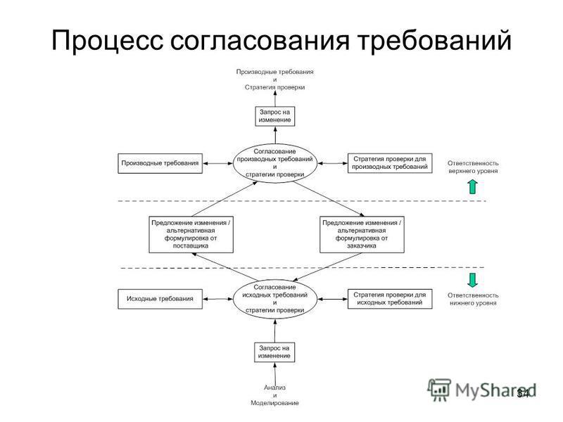 34 Процесс согласования требований