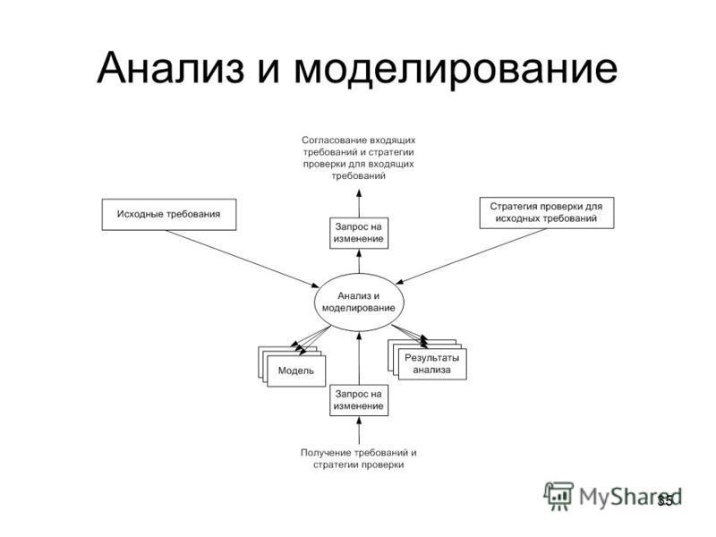 35 Анализ и моделирование