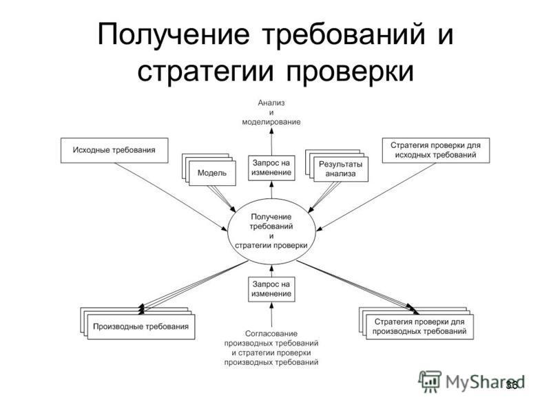 36 Получение требований и стратегии проверки