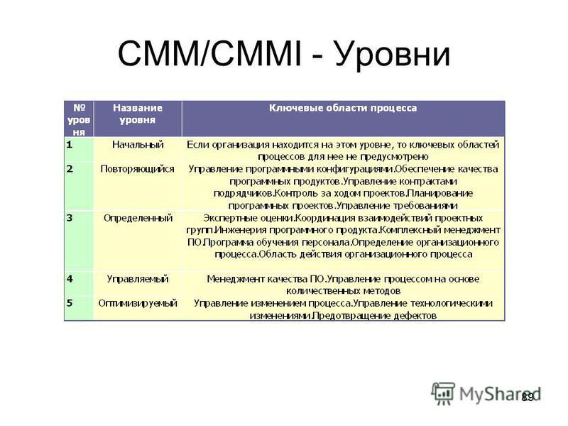 89 CMM/CMMI - Уровни