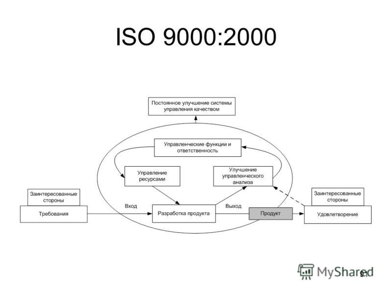 91 ISO 9000:2000