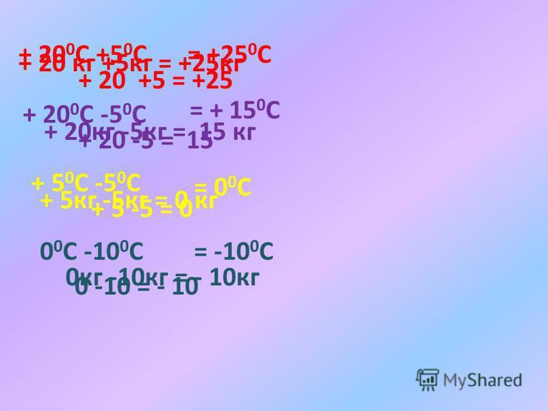+ 20 0 С +5 0 С = +25 0 С + 20 0 С -5 0 С = + 15 0 С + 5 0 С -5 0 С = 0 0 С 0 0 С -10 0 С= -10 0 С + 20 кг +5кг = +25кг + 20кг -5кг = 15 кг + 5кг -5кг = 0 кг 0кг -10кг = - 10кг + 20 +5 = +25 + 20 -5 = 15 + 5 -5 = 0 0 -10 = - 10