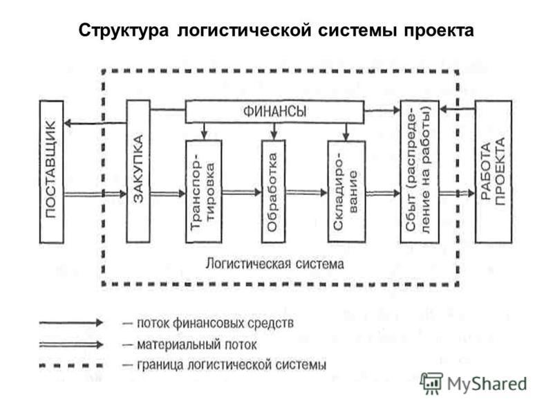 Структура логистической системы проекта