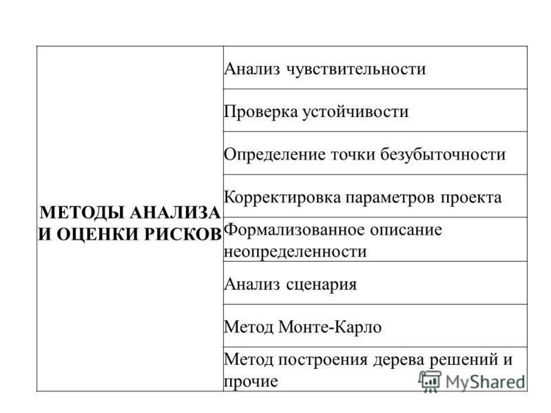 МЕТОДЫ АНАЛИЗА И ОЦЕНКИ РИСКОВ Анализ чувствительности Проверка устойчивости Определение точки безубыточности Корректировка параметров проекта Формализованное описание неопределенности Анализ сценария Метод Монте-Карло Метод построения дерева решений
