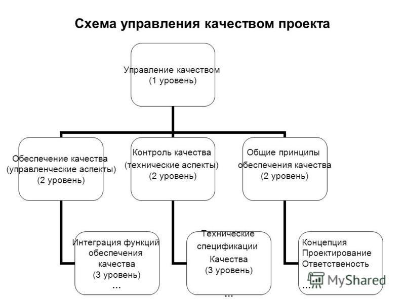 Схема управления качеством проекта Управление качеством (1 уровень) Обеспечение качества (управленческие аспекты) (2 уровень) Интеграция функций обеспечения качества (3 уровень) … Контроль качества (технические аспекты) (2 уровень) Технические специф