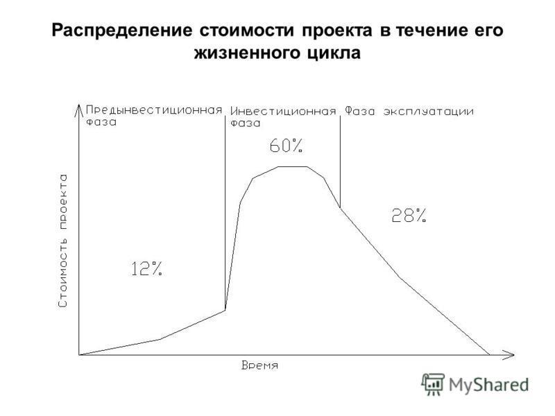 Распределение стоимости проекта в течение его жизненного цикла