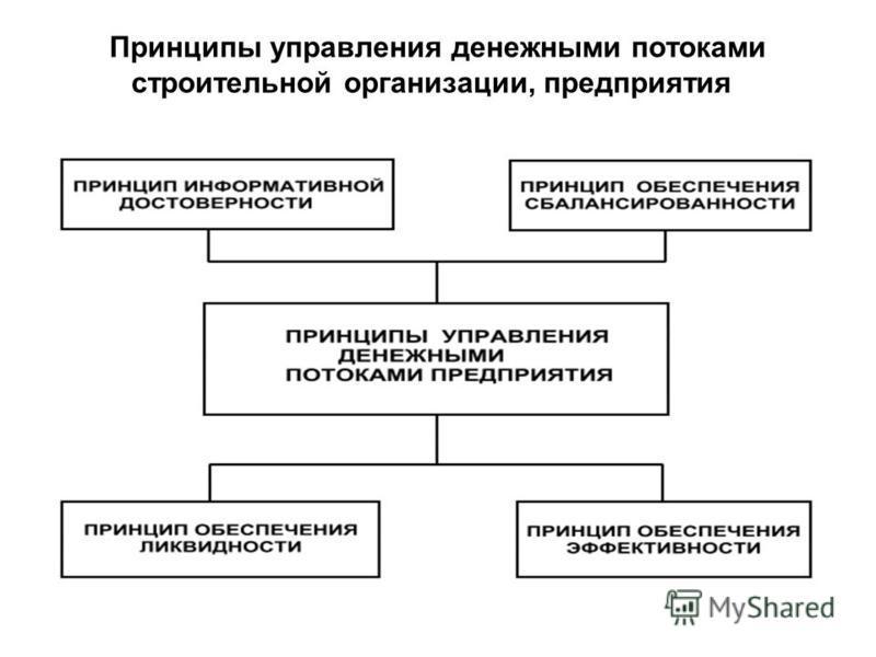 Принципы управления денежными потоками строительной организации, предприятия