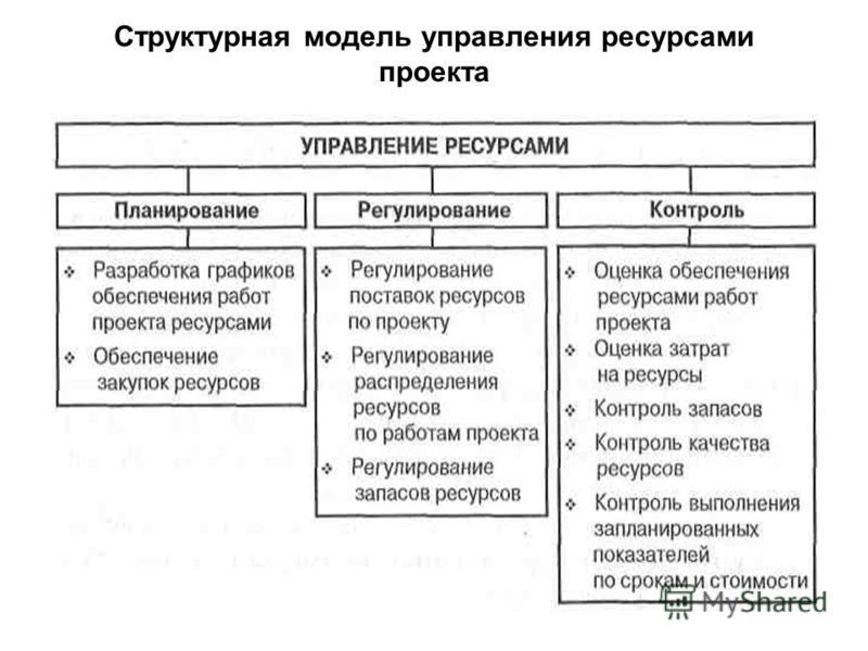 Структурная модель управления ресурсами проекта