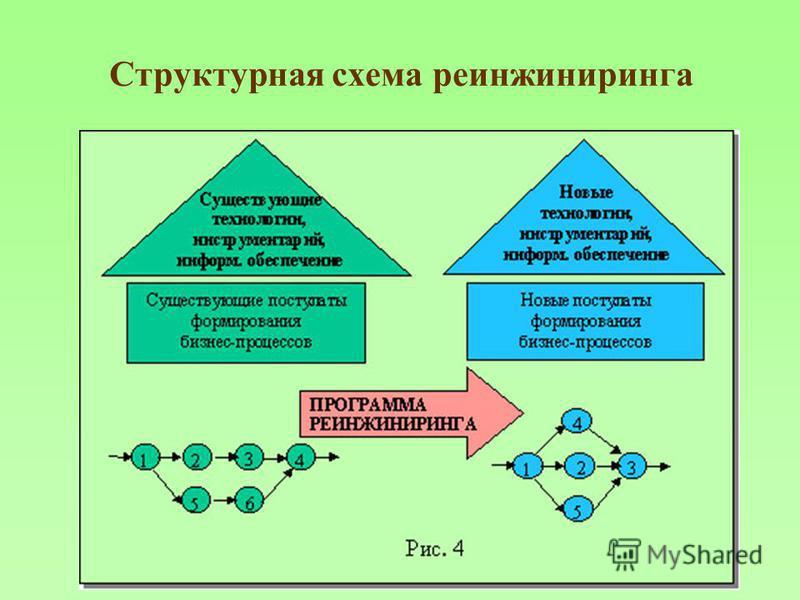 Структурная схема реинжиниринга