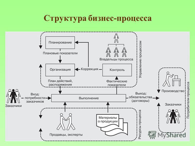 Структура бизнес-процесса