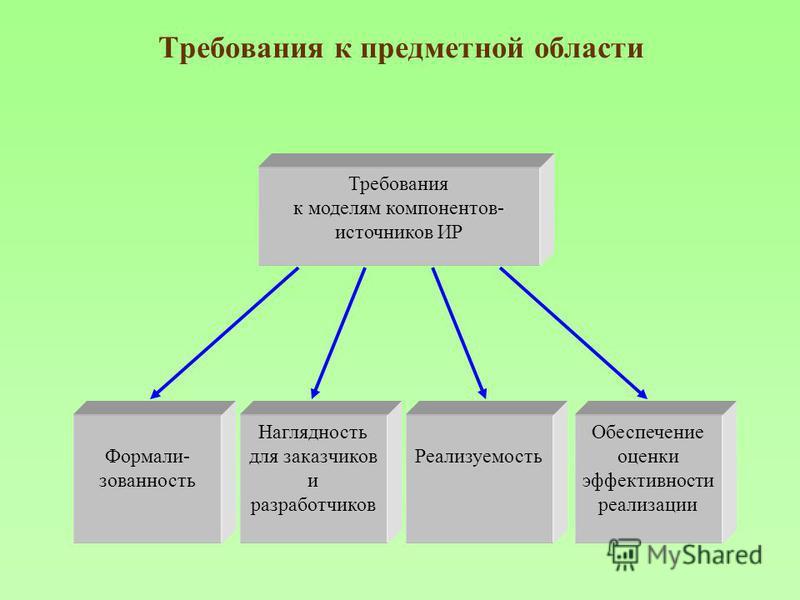 Требования к предметной области Требования к моделям компонентов- источников ИР Формали- зованность Наглядность для заказчиков и разработчиков Реализуемость Обеспечение оценки эффективности реализации