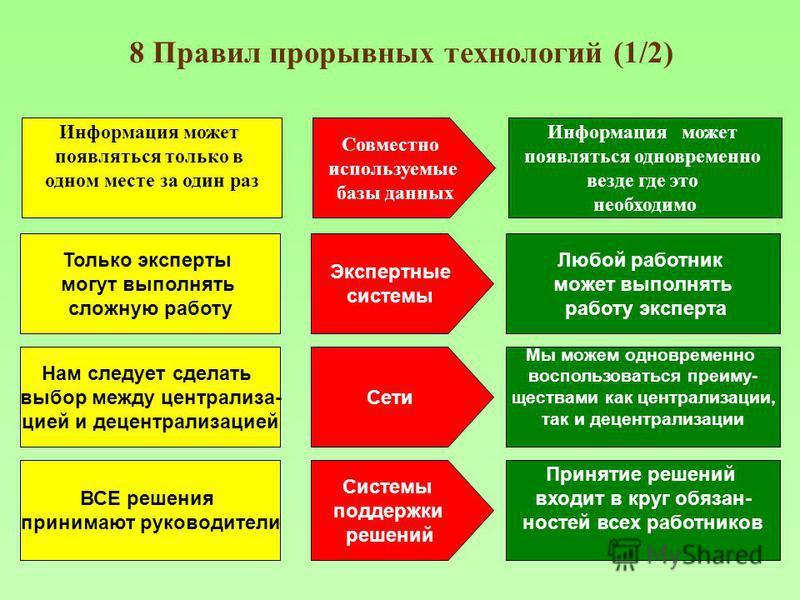8 Правил прорывных технологий (1/2) Информация может появляться только в одном месте за один раз Совместно используемые базы данных Информация может появляться одновременно везде где это необходимо Только эксперты могут выполнять сложную работу Экспе