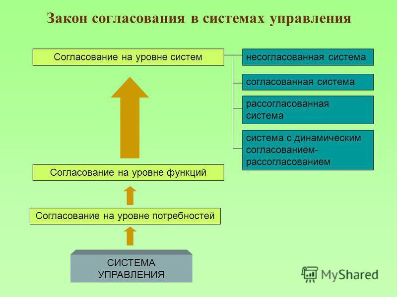 Закон согласования в системах управления Согласование на уровне потребностей Согласование на уровне функций Согласование на уровне системнесогласованная система система с динамическим согласованием- рассогласованием согласованная система рассогласова