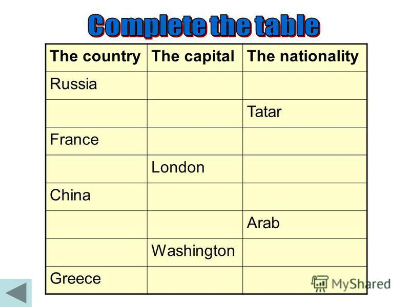The country Russia Tatarstan England China Morocco France The United States of America Greece The capital Moscow Kazan London Peking Rabat Paris Washington Athens The nationality Russian Tatar English Chinese Arab French American Greek
