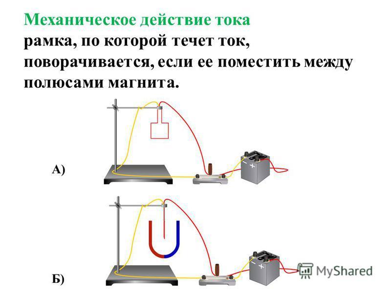 Механическое действие тока рамка, по которой течет ток, поворачивается, если ее поместить между полюсами магнита. А) Б)