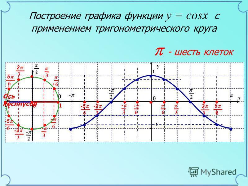 y 1 0 x - 2 2 - 2 2 - 0 - шесть клеток Ось косинусов 6 - 6 1 0 3 3 - 6 6 - 3 - 3 -2 3 2 3 -5 6 5 6 -2 3 2 3 -5 6 5 6 Построение графика функции y = cosx с применением тригонометрического круга 1 0
