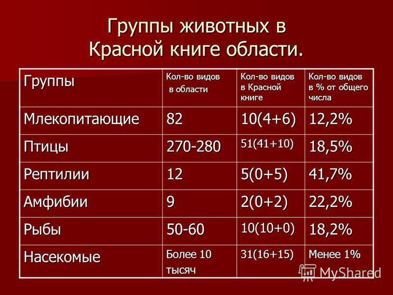 Группы животных в Красной книге области. Группы Кол-во видов в области в области Кол-во видов в Красной книге Кол-во видов в % от общего числа Млекопитающие 8210(4+6)12,2% Птицы 270-28051(41+10)18,5% Рептилии 125(0+5)41,7% Амфибии 92(0+2)22,2% Рыбы 5