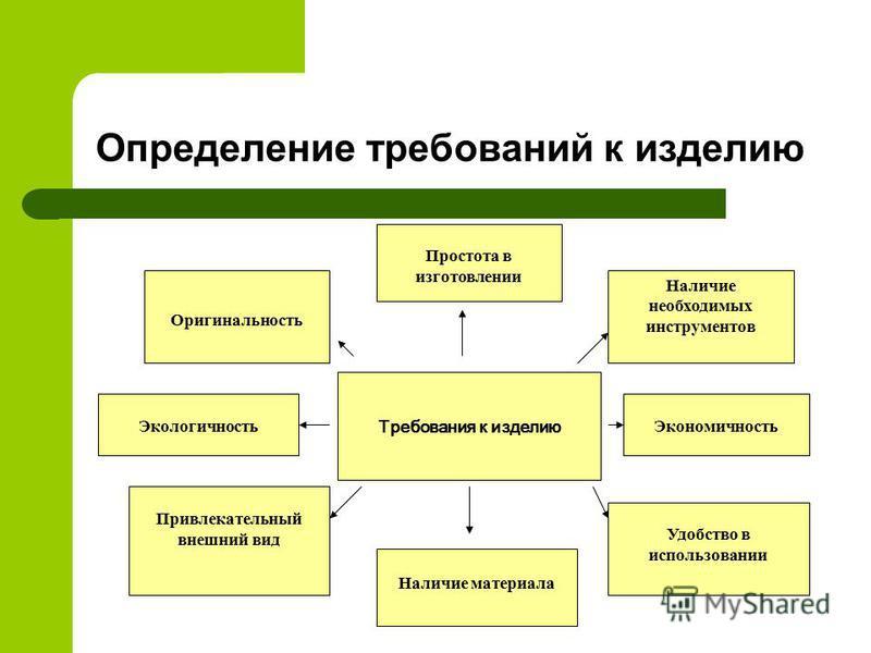 Определение требований к изделию Простота в изготовлении Требования к изделию Наличие необходимых инструментов Экономичность Удобство в использовании Оригинальность Экологичность Привлекательный внешний вид Наличие материала