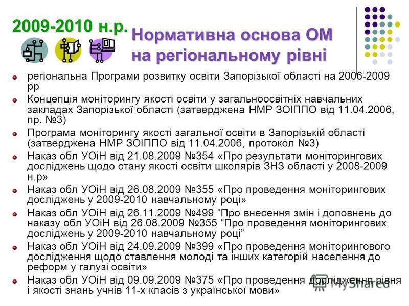 Нормативна основа ОМ на регіональному рівні регіональна Програми розвитку освіти Запорізької області на 2006-2009 рр Концепція моніторингу якості освіти у загальноосвітніх навчальних закладах Запорізької області (затверджена НМР ЗОІППО від 11.04.2006