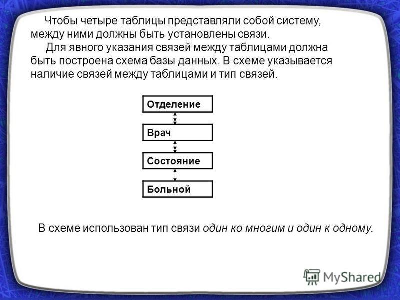 Чтобы четыре таблицы представляли собой систему, между ними должны быть установлены связи. Для явного указания связей между таблицами должна быть построена схема базы данных. В схеме указывается наличие связей между таблицами и тип связей. В схеме ис