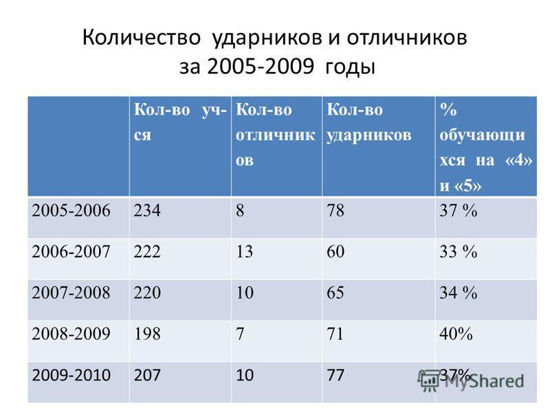 Количество ударников и отличников за 2005-2009 годы Кол-во уч- ся Кол-во отличник ов Кол-во ударников % обучающихся на «4» и «5» 2005-200623487837 % 2006-2007222136033 % 2007-2008220106534 % 2008-200919877140% 2009-2010207107737%