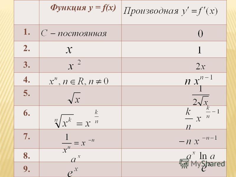 Функция у = f(x) 1. 2. 3. 4. 5. 6. 7. 8. 9.