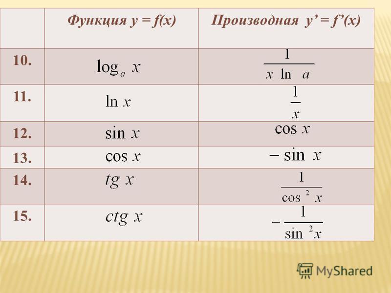 Функция у = f(x)Производная у = f(x) 10.10. 11. 12. 13. 14. 15.