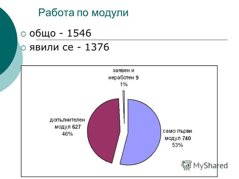 Работа по модули общо - 1546 явили се - 1376