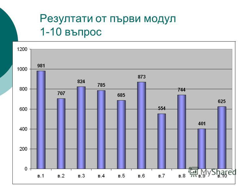 Резултати от първи модул 1-10 въпрос